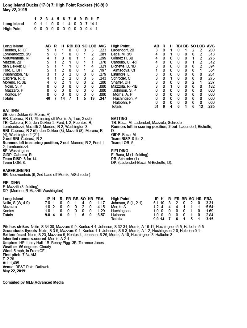 Box-Score-5-22-19.jpg