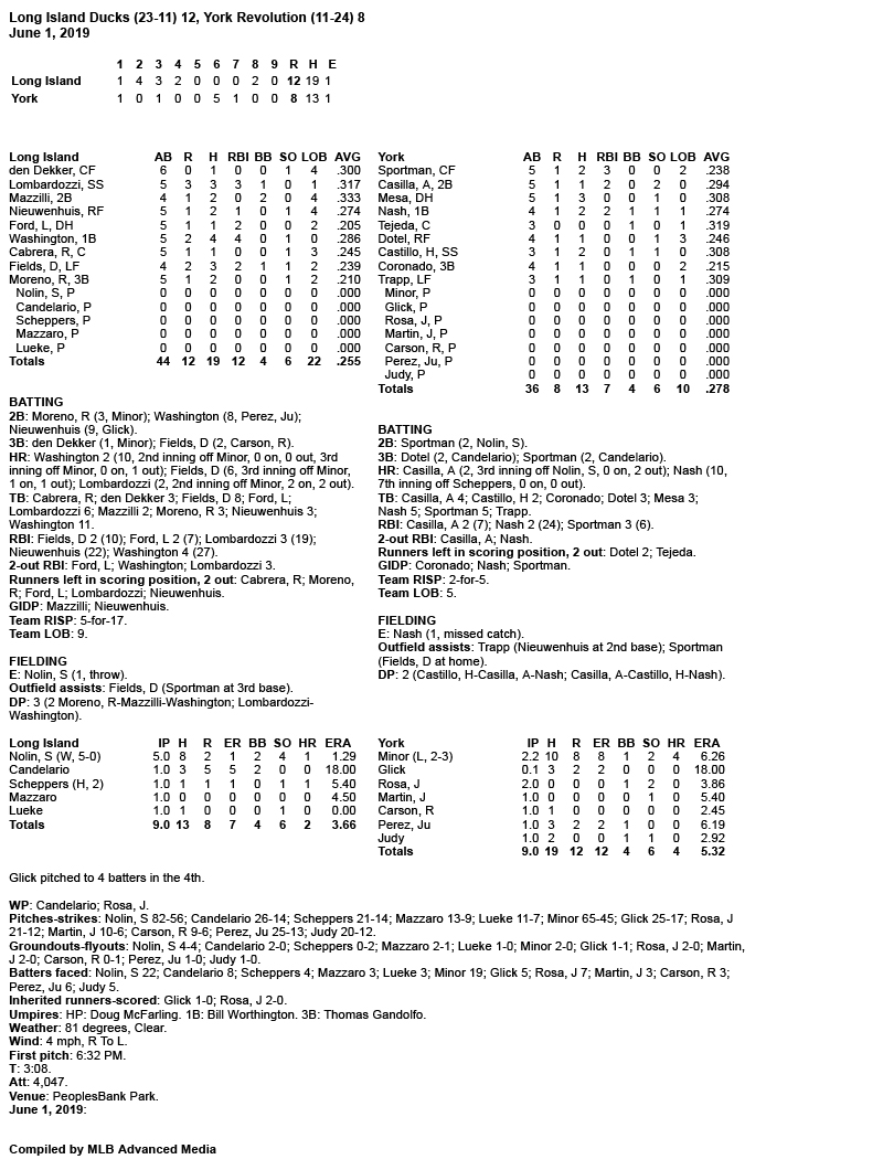 Box-Score-6-1-19.jpg
