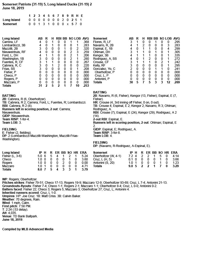 Box-Score-6-18-19.jpg