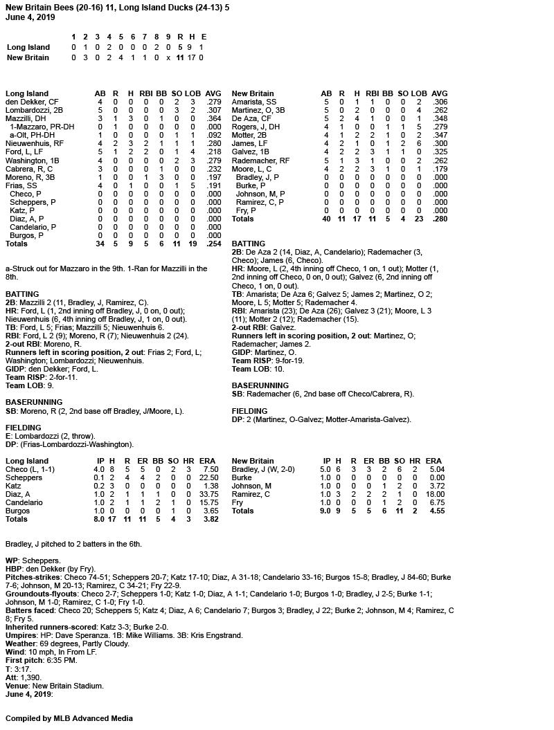 Box-Score-6-4-19.jpg