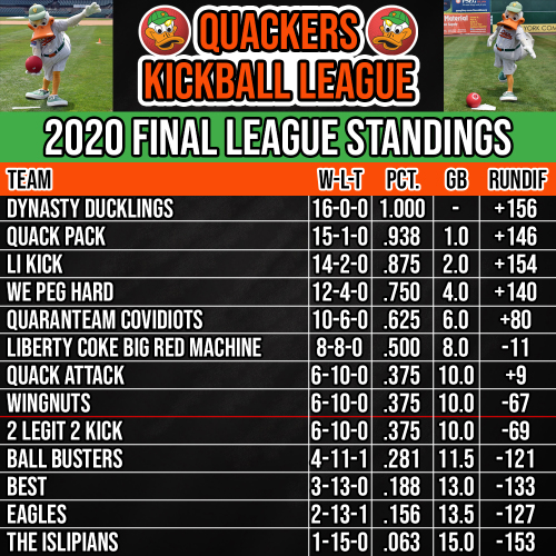 Quackers-Kickball-Final-Standings.jpg